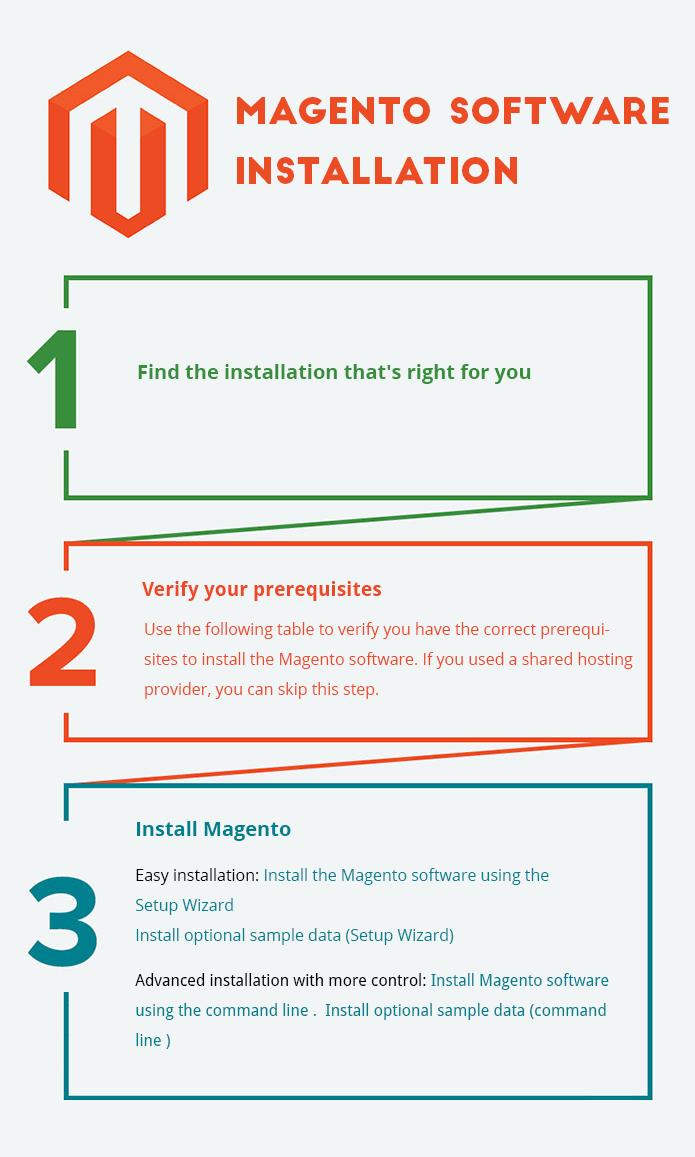 Magento 2.0 - Installtion guide