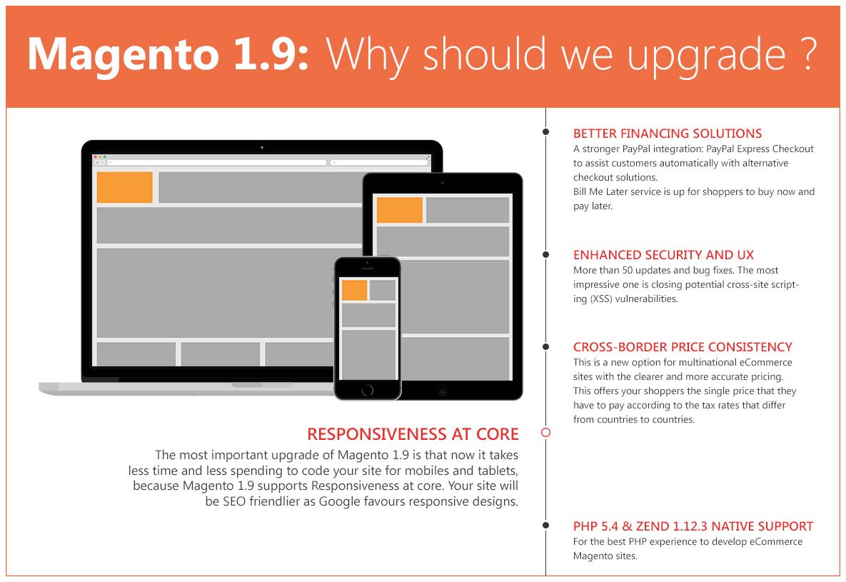 Magento 1.9 Infographic